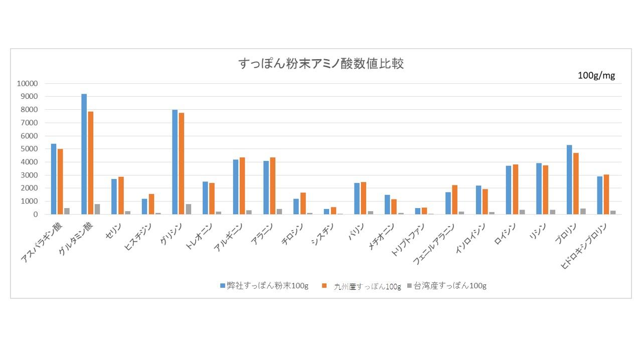 %e4%b9%9d%e5%b7%9e%e6%af%94%e8%bc%83%e3%82%b0%e3%83%a9%e3%83%95
